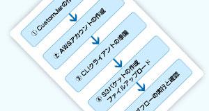 M2Mやビッグデータへの取り組み[第3回]