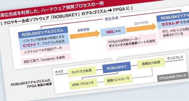 FPGA開発による、画像処理高速化モデル