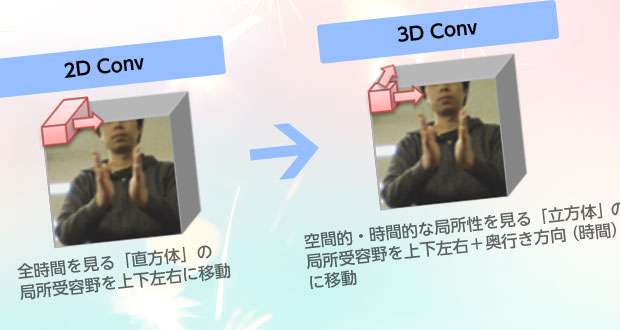 3DConvolution + Residual Networkで遊んでみた