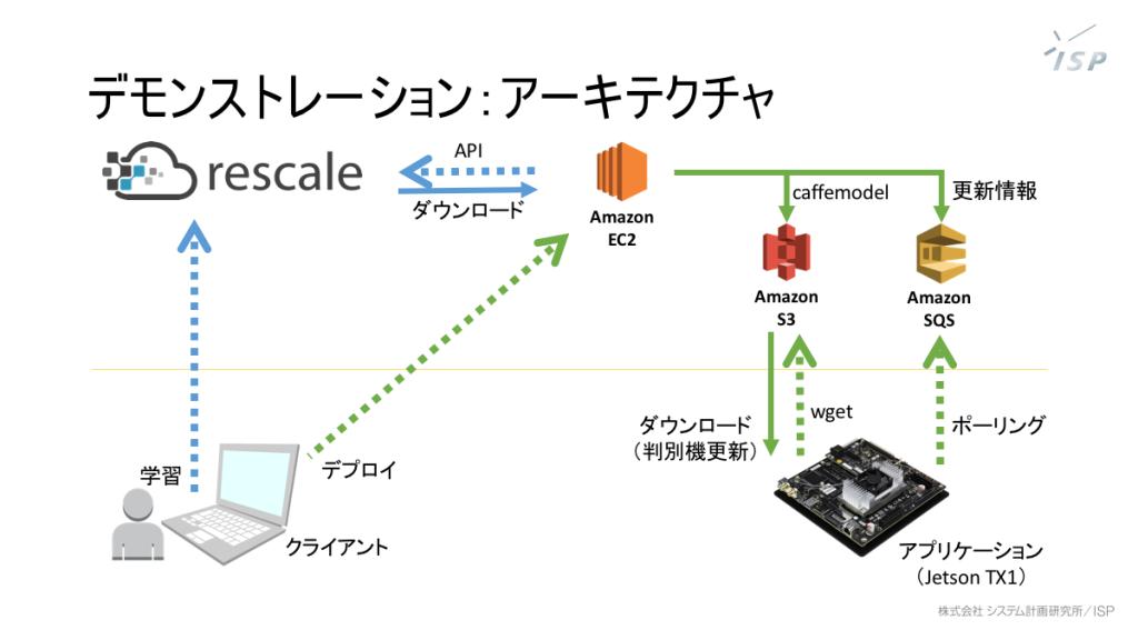 rescale-demo-slide2