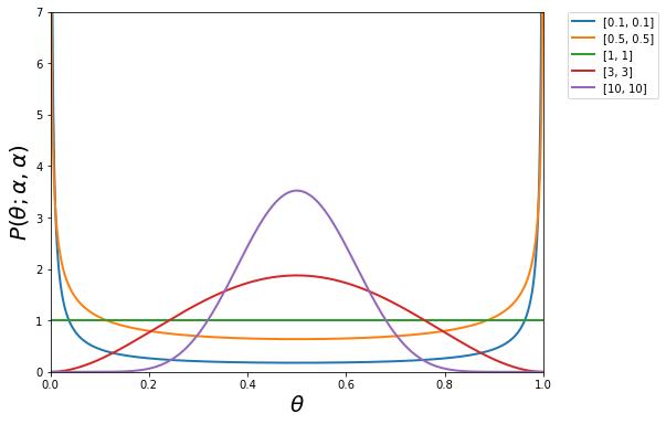 図 11 Beta分布