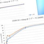 [Data Augmentation 第2回] mixup 少量データでの効果測定(画像偏)