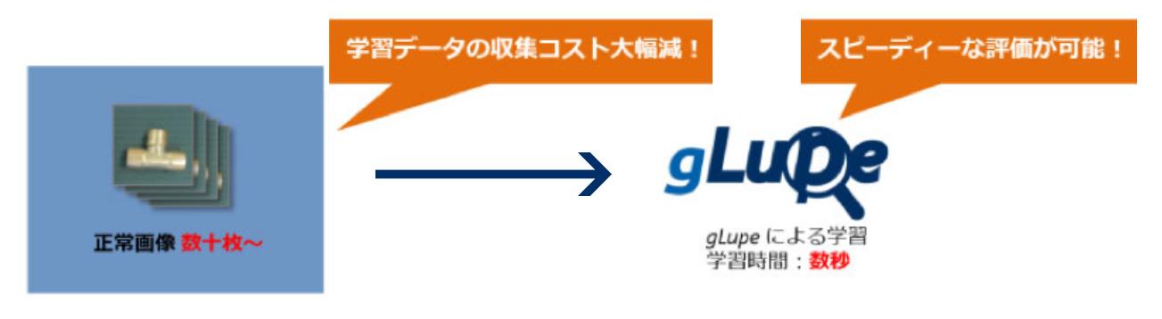 gLupe による学習