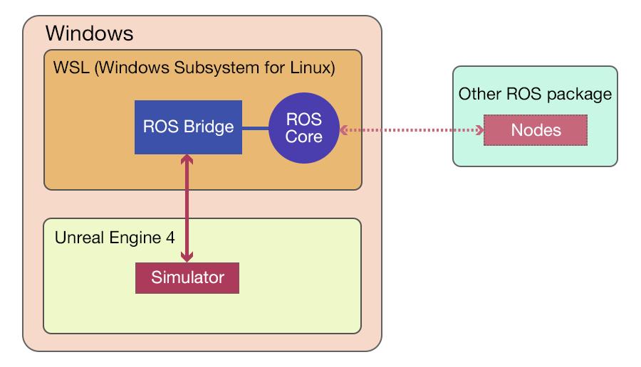 ※ 今回は対象外ですが、もちろん、ROS Core 経由で他の ROS ノードとの連携も可能です。