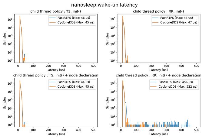 nanosleep wake-up latency