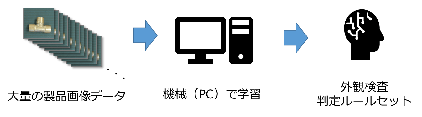 図 1 大量のデータ(教師データ)を機械(PC)で学習