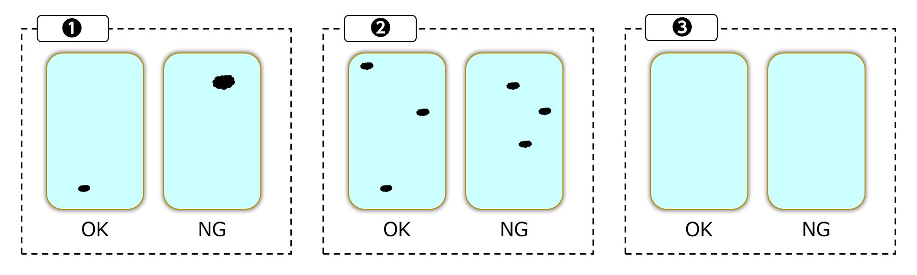 図 1 判断の難しいケースのパターン
