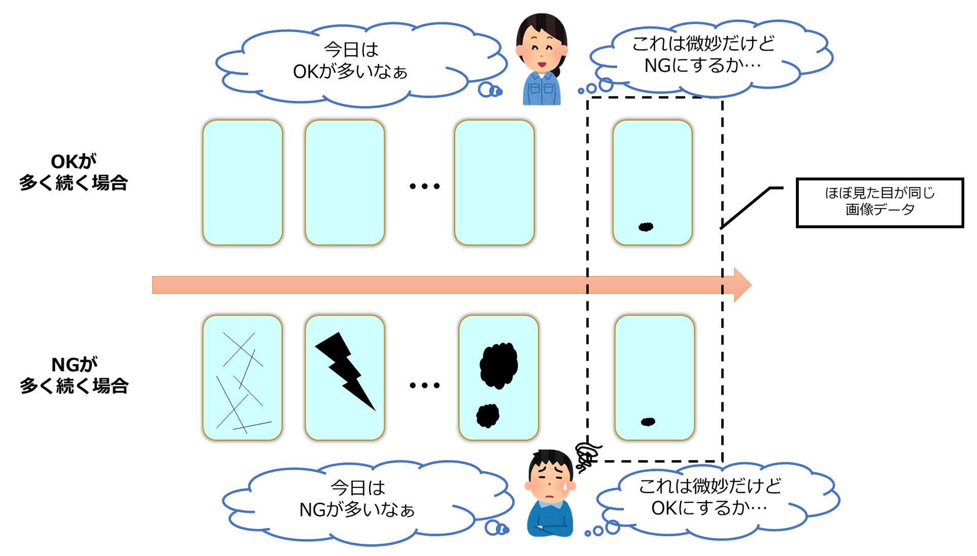 図 5 画像データの並びがラベリング結果に影響する例