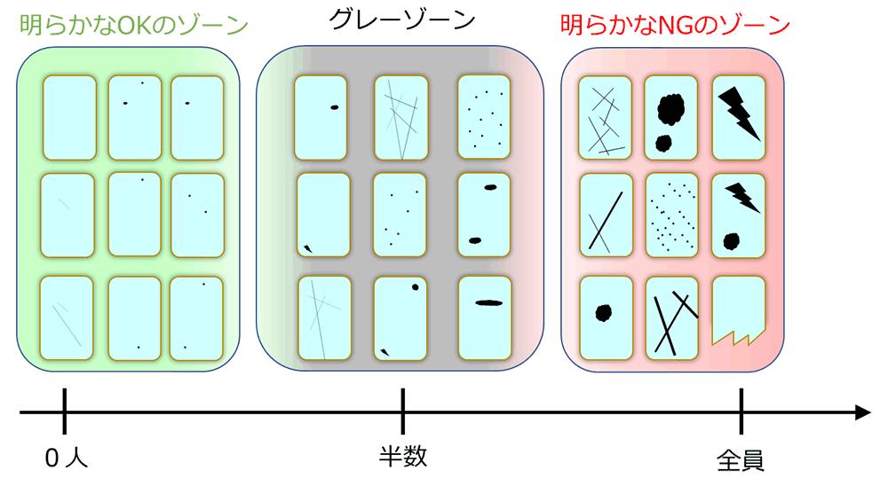 図 6  複数人でラベル付けした場合に付与されたNGラベルの数順に並べた時のイメージ例