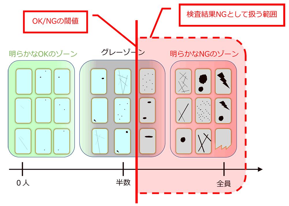 図 7 閾値調整のイメージ例