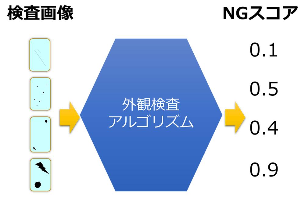 図 8 NGの程度を数値で出力する外観検査アルゴリズム